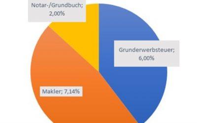 Berliner zahlen beim Hauskauf höchste Nebenkosten