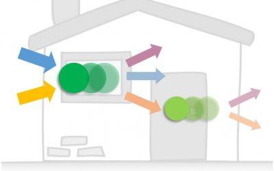 Flexibilität in der Immobilienfinanzierung