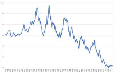 Zinsanstieg verschiebt sich weiter