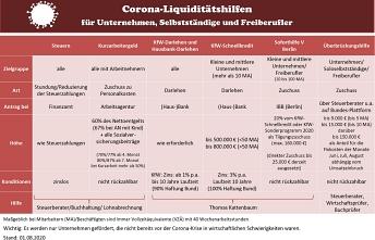 Corona Liquiditätshilfen