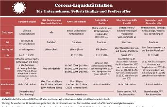 Corona Tabelle klein