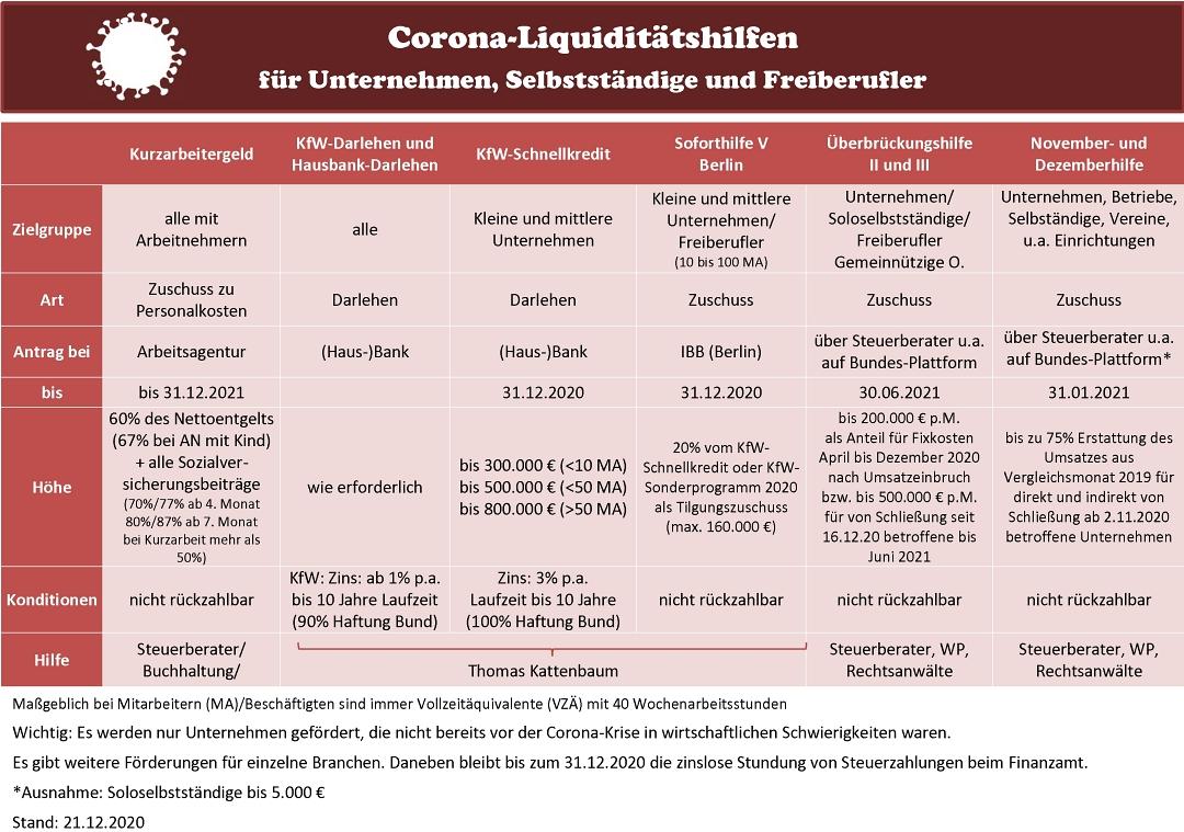 Corona Tabelle Hilfen